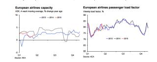 European airlines capacity