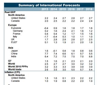 Summary of International Forecasts
