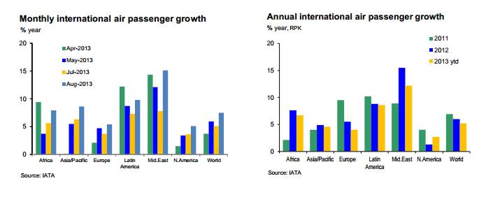 Air_Passenger_Europe_2013