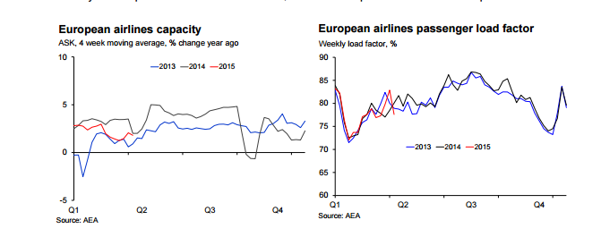 European airlines capacity