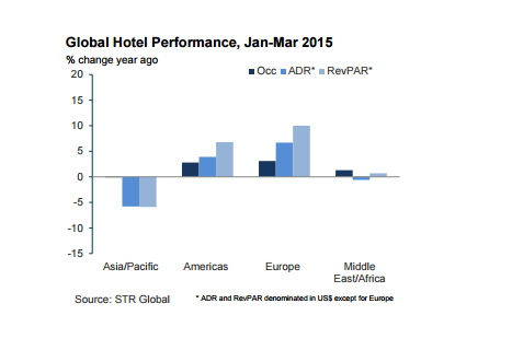 Global Hotel Performance, Jan-Mar 2015