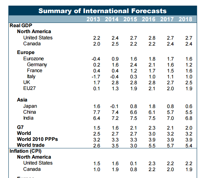 Summary of International Forecasts